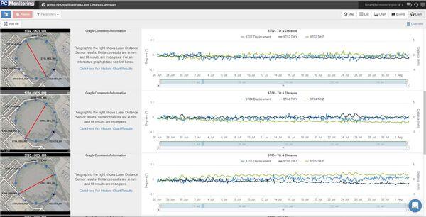 Pc Monitoring London Gasholder Kings Park Road Data 2
